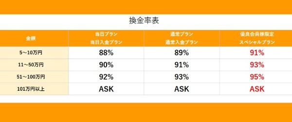 優良会員限定スペシャルプランなら換金率91%~95%